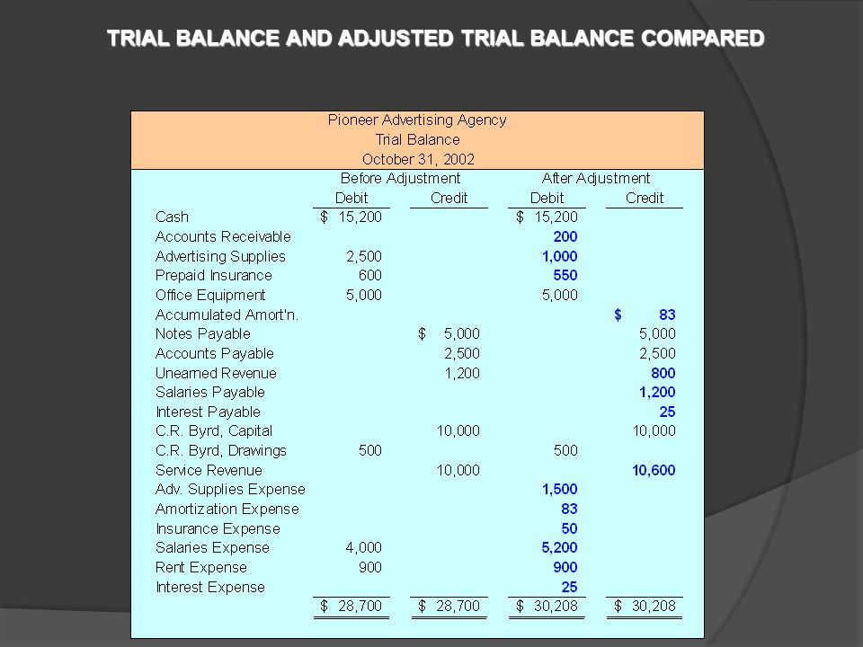 ADJUSTED TRIAL BALANCE An Adjusted Trial Balance is prepared after all adjusting entries have been journalized and posted.