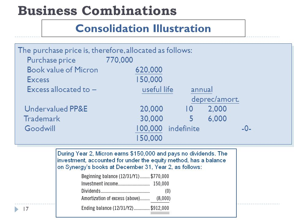 Business Combinations The purchase price is, therefore, allocated as follows: Purchase price770,000 Book value of Micron620,000 Excess150,000 Excess a