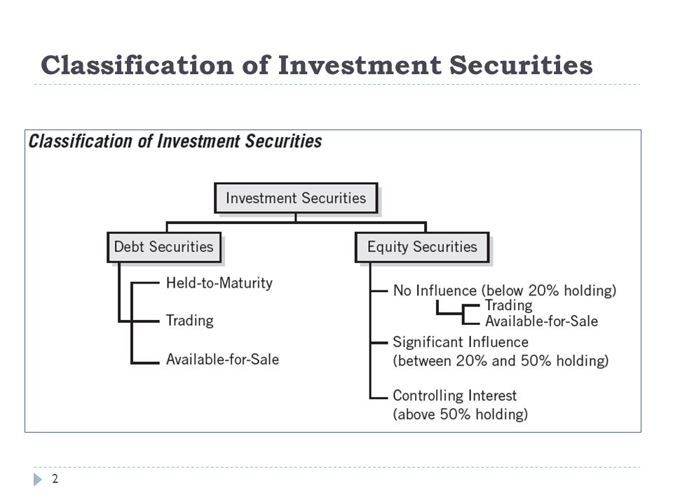 Classification of Investment Securities 2