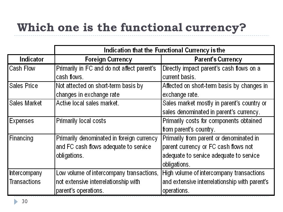 Which one is the functional currency? 30