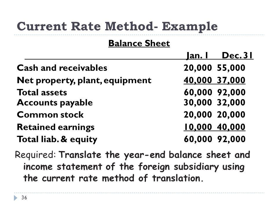 Current Rate Method- Example Balance Sheet Jan. 1 Dec. 31 Cash and receivables 20,000 55,000 Net property, plant, equipment40,000 37,000 Total assets