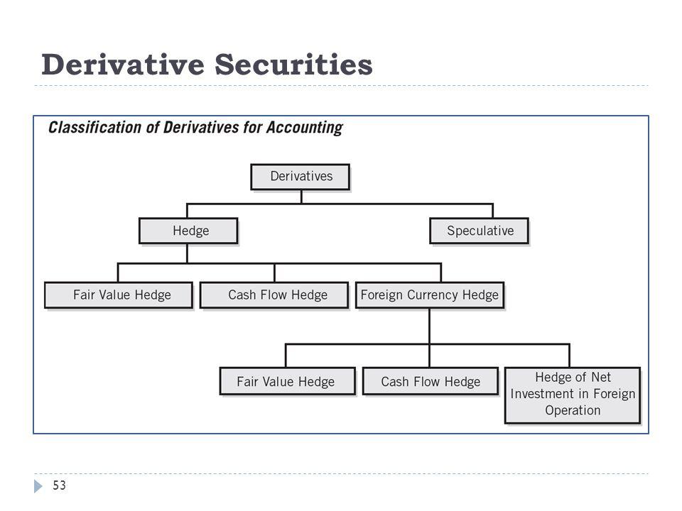 Derivative Securities 53