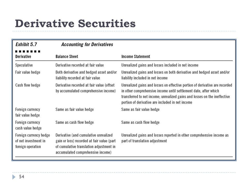 Derivative Securities 54