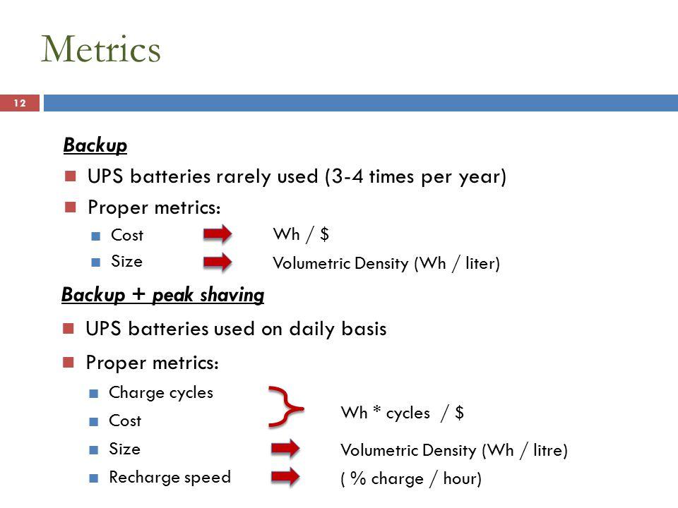 Metrics 12 Backup UPS batteries rarely used (3-4 times per year) Proper metrics: Cost Size Backup + peak shaving UPS batteries used on daily basis Proper metrics: Charge cycles Cost Size Recharge speed Wh / $ Volumetric Density (Wh / liter) Wh * cycles / $ Volumetric Density (Wh / litre) ( % charge / hour)