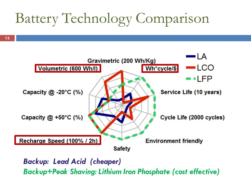 Battery Technology Comparison 13 Backup: Lead Acid (cheaper) Backup+Peak Shaving: Lithium Iron Phosphate (cost effective)