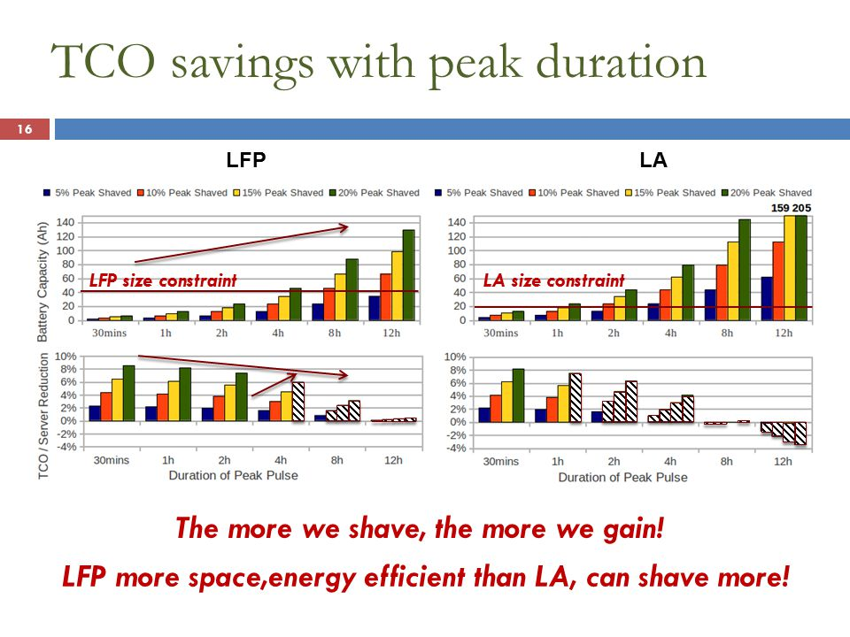 TCO savings with peak duration 16 LFP more space,energy efficient than LA, can shave more.