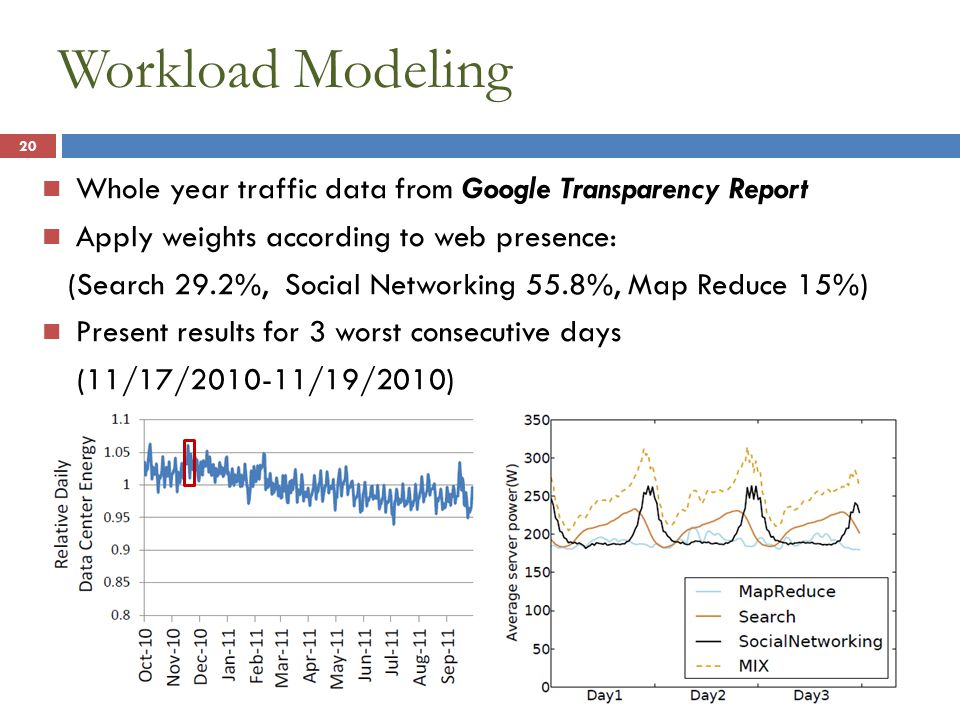 Workload Modeling Whole year traffic data from Google Transparency Report Apply weights according to web presence: (Search 29.2%, Social Networking 55.8%, Map Reduce 15%) Present results for 3 worst consecutive days (11/17/2010-11/19/2010) 20