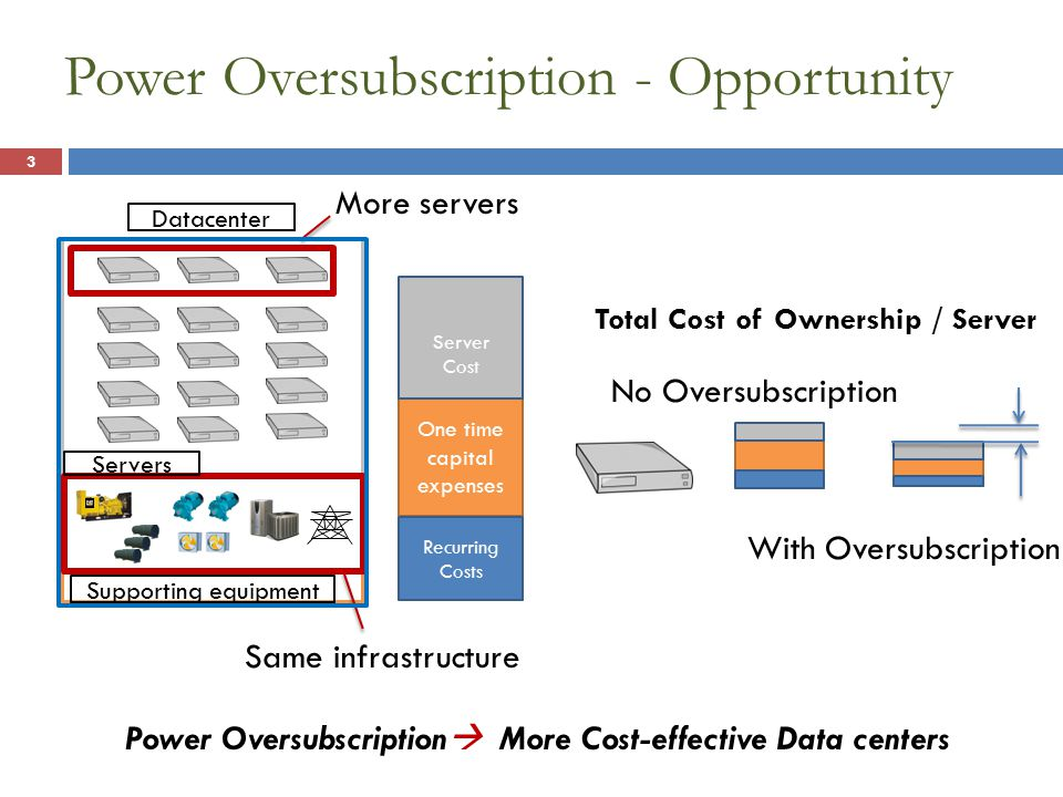 Datacenter Shaved Energy Server level Shaved Energy Number of servers Power supply efficiency Capacity of server level battery: Battery discharge properties DoD Lifetime capacity loss Size UPS Cost + UPS Depreciation UPS Cost = Bat.Cap.*$/Ah UPS depr.