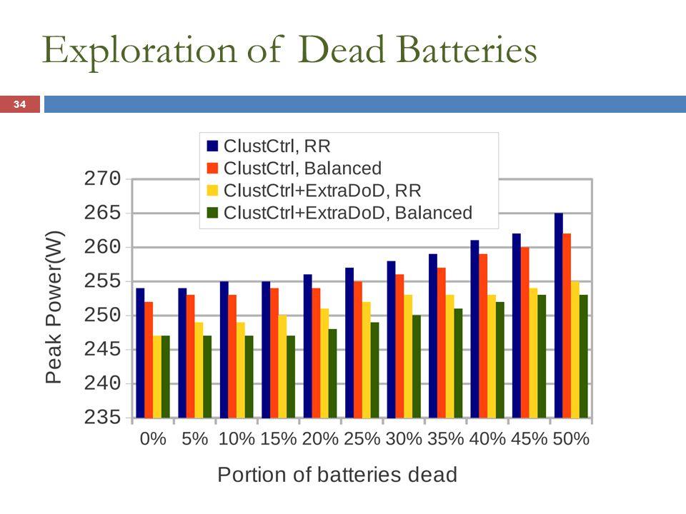 Exploration of Dead Batteries 34