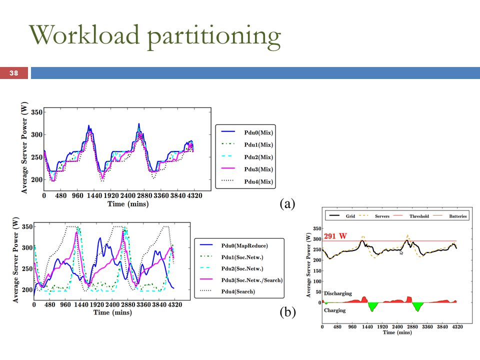 Workload partitioning 38