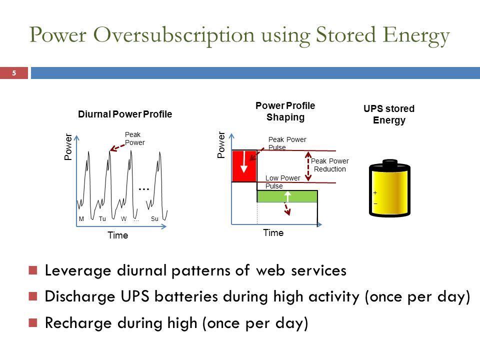 = = = Battery Capacity-Cost Estimation 36 LFP Lead Acid (~twice volume) Power Time Peak Reduction Peak Duration = PeakReduction * PeakDuration
