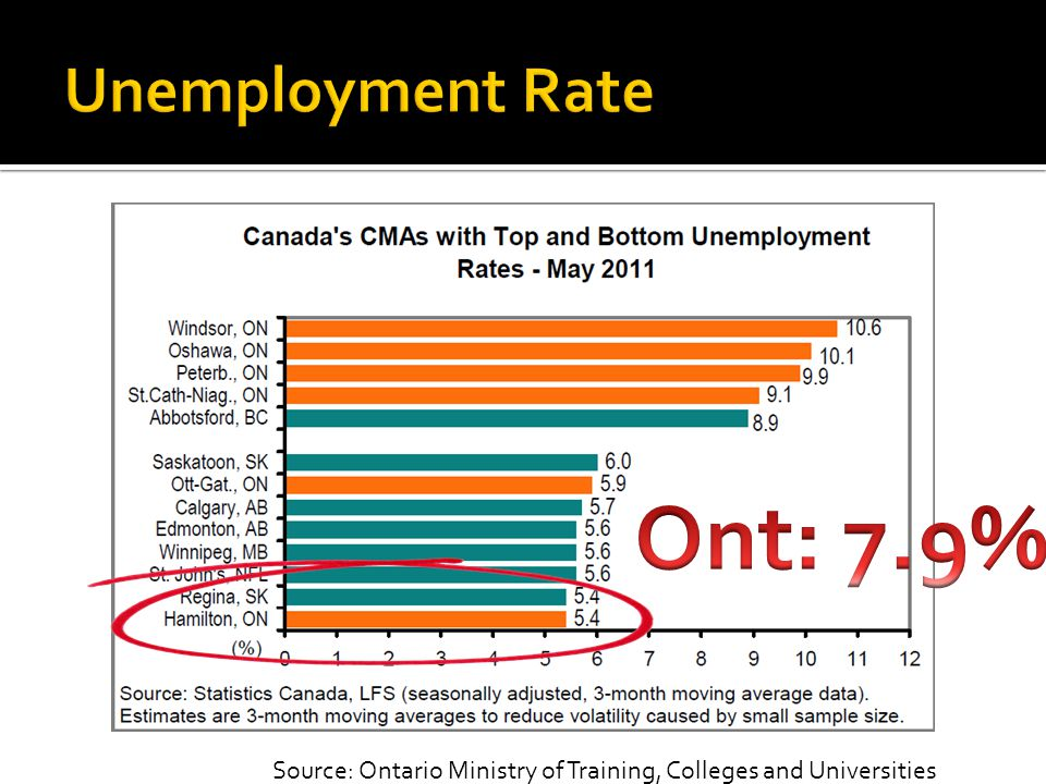Source: Ontario Ministry of Training, Colleges and Universities