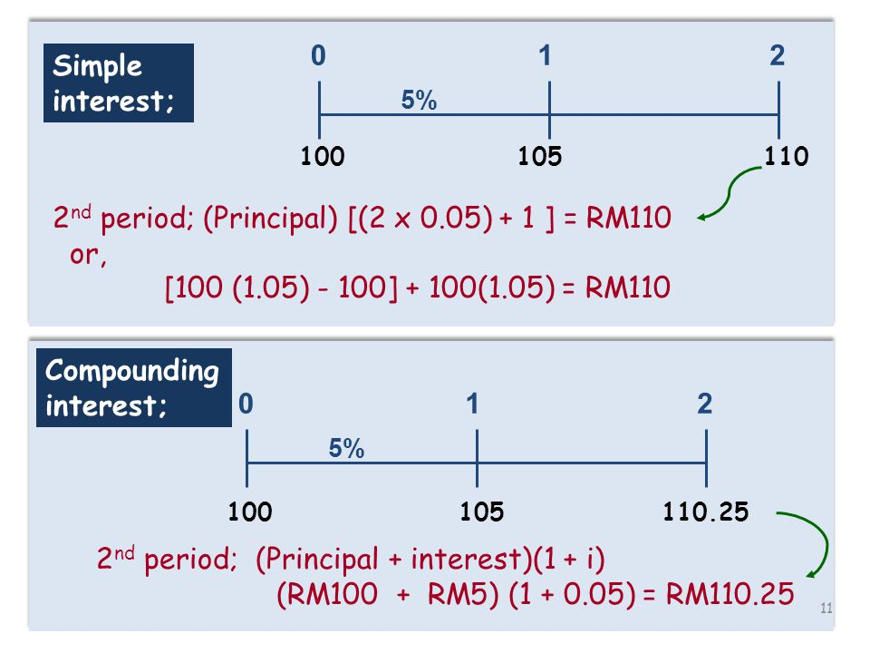 11 Simple interest; 105110 2 nd period; (Principal) [(2 x 0.05) + 1 ] = RM110 or, [100 (1.05) - 100] + 100(1.05) = RM110 012 5% 100 012 5% Compounding