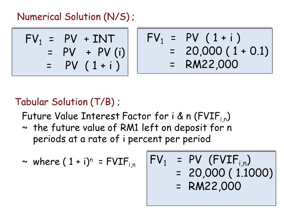 13 FV 1 = PV + INT = PV + PV (i) = PV ( 1 + i ) FV 1 = PV + INT = PV + PV (i) = PV ( 1 + i ) Numerical Solution (N/S) ; FV 1 = PV ( 1 + i ) = 20,000 (