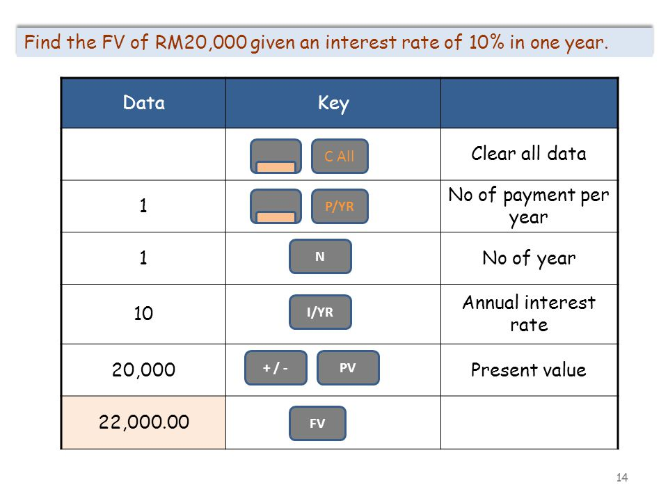 14 Find the FV of RM20,000 given an interest rate of 10% in one year. DataKey Clear all data 1 No of payment per year 1No of year 10 Annual interest r