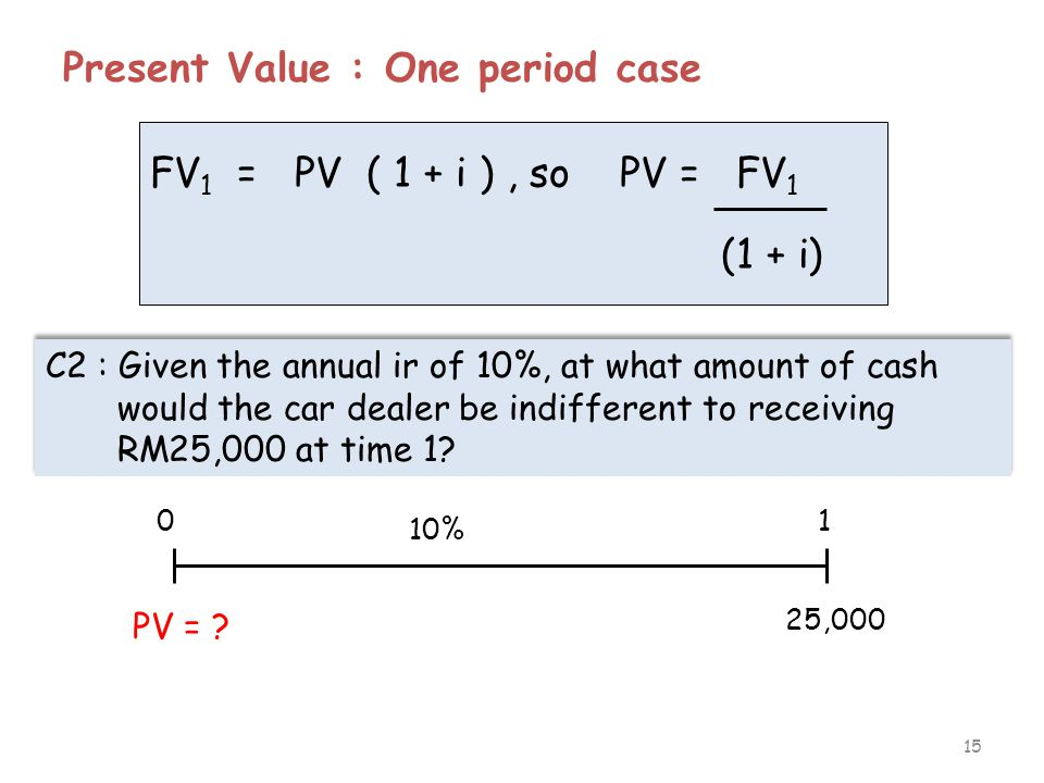 15 Present Value : One period case FV 1 = PV ( 1 + i ), so PV = FV 1 (1 + i) C2 : Given the annual ir of 10%, at what amount of cash would the car dea