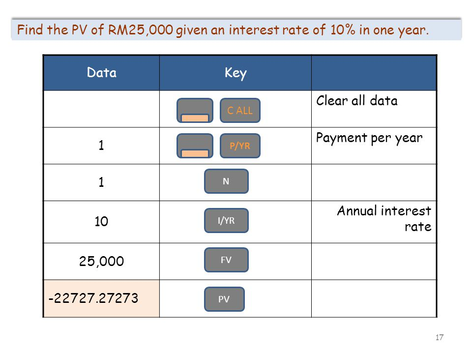 17 Find the PV of RM25,000 given an interest rate of 10% in one year. DataKey Clear all data 1 Payment per year 1 10 Annual interest rate 25,000 -2272