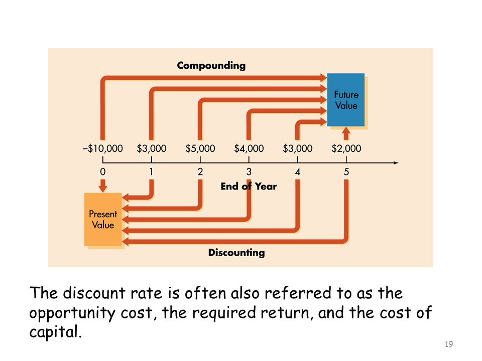 19 The discount rate is often also referred to as the opportunity cost, the required return, and the cost of capital.