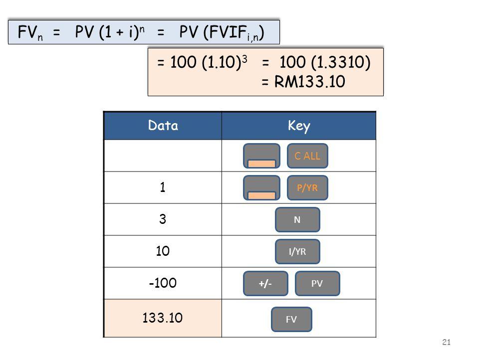 21 DataKey 1 3 10 -100 133.10 C ALL P/YR PV FV I/YR N FV n = PV (1 + i) n = PV (FVIF i,n ) = 100 (1.10) 3 = 100 (1.3310) = RM133.10 = 100 (1.10) 3 = 100 (1.3310) = RM133.10 +/-