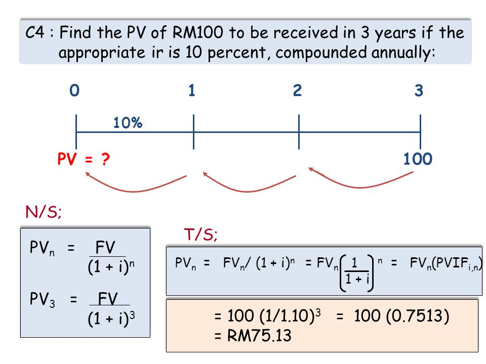 22 C4 : Find the PV of RM100 to be received in 3 years if the appropriate ir is 10 percent, compounded annually: 100 0123 10% PV = ? PV n = FV (1 + i)