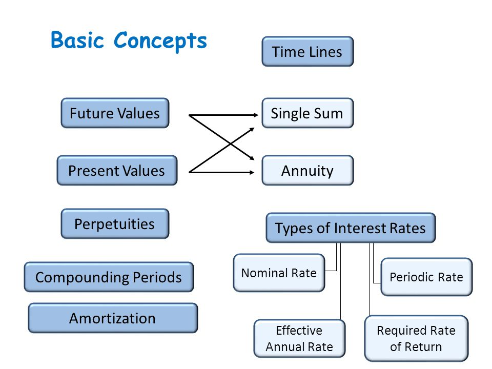 3 Basic Concepts Time Lines Future Values Present Values Perpetuities Single Sum Annuity Nominal Rate Periodic Rate Effective Annual Rate Required Rat