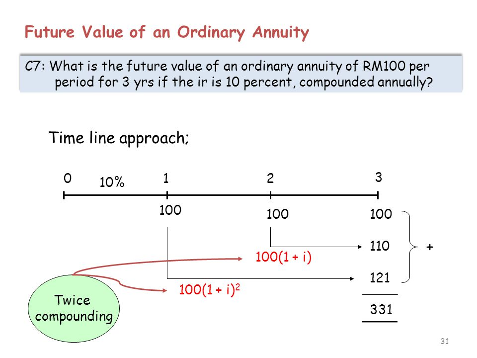 31 Future Value of an Ordinary Annuity C7: What is the future value of an ordinary annuity of RM100 per period for 3 yrs if the ir is 10 percent, comp