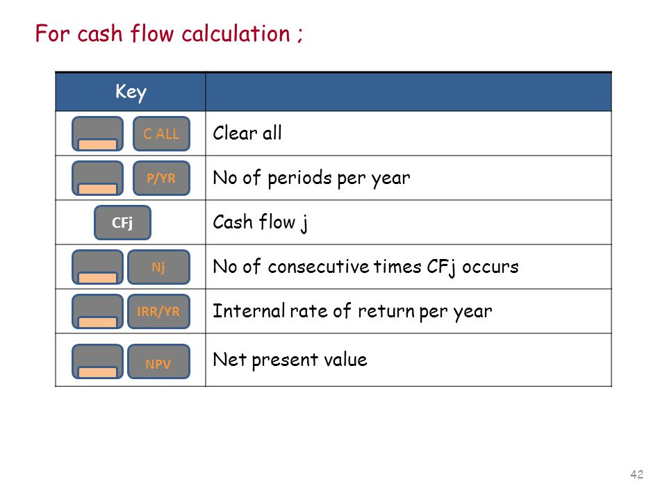42 For cash flow calculation ; Key Clear all No of periods per year Cash flow j No of consecutive times CFj occurs Internal rate of return per year Ne