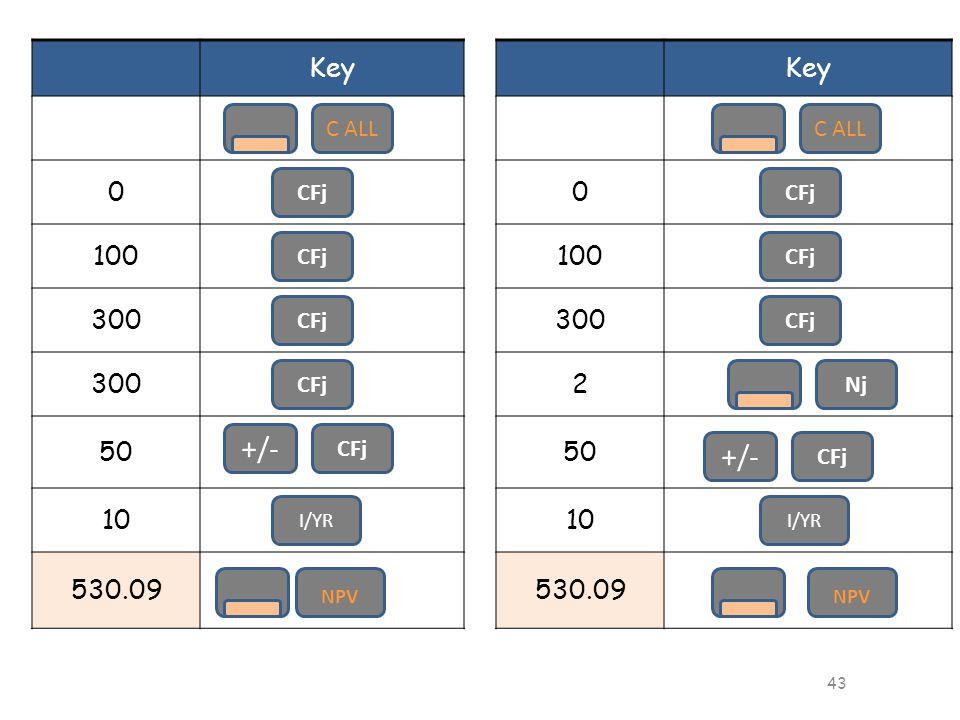 43 Key 0 100 300 50 10 530.09 C ALL I/YR CFj NPV CFj +/- 43 Key 0 100 300 2 50 10 530.09 C ALL I/YR CFj NPV CFj Nj +/- CFj