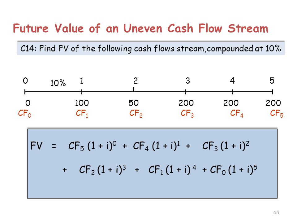 45 Future Value of an Uneven Cash Flow Stream C14: Find FV of the following cash flows stream,compounded at 10% 0 1 2 3 4 5 10% 0 100 50 200 200 200 F