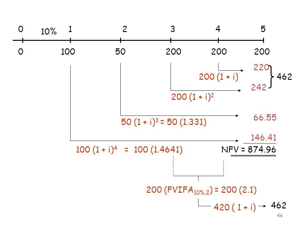 46 0 1 2 3 4 5 10% 0 100 50 200 200 200 420 ( 1 + i) 200 (FVIFA 10%,2 ) = 200 (2.1) 200 (1 + i) 2 200 (1 + i) 50 (1 + i) 3 = 50 (1.331) 100 (1 + i) 4 = 100 (1.4641) 220 242 66.55 146.41 NFV = 874.96 462
