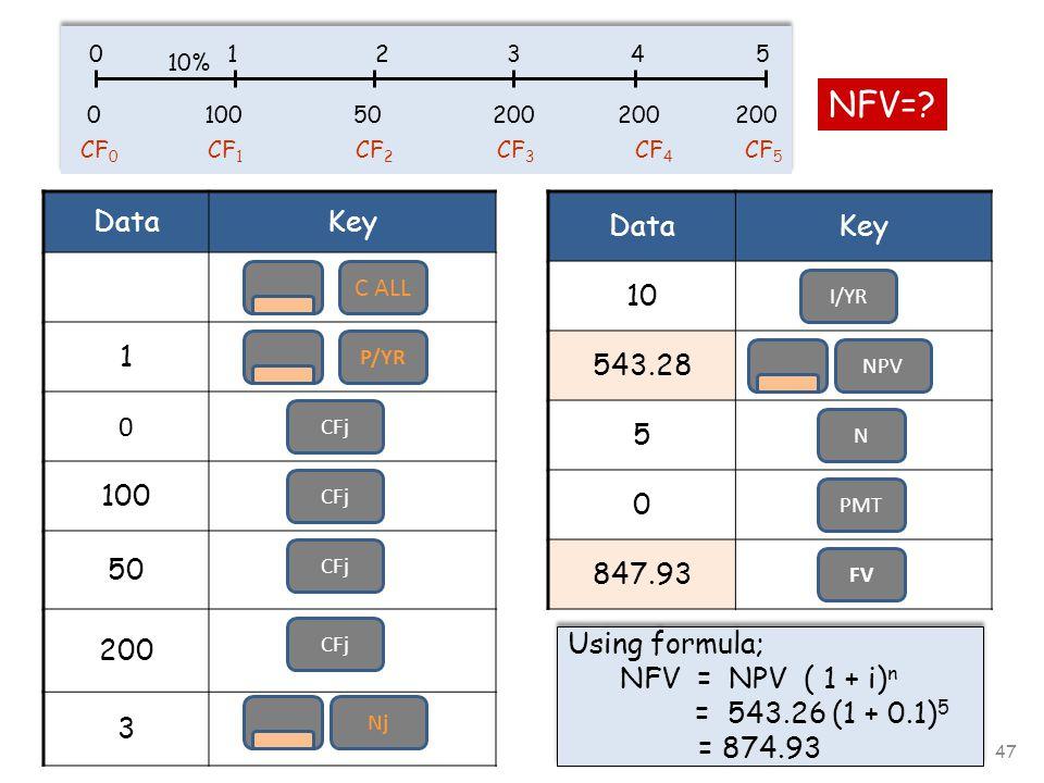 47 0 1 2 3 4 5 10% 0 100 50 200 200 200 DataKey 1 0 100 50 200 3 C ALL P/YR I/YR CFj CF 0 CF 1 CF 2 CF 3 CF 4 CF 5 NFV=.