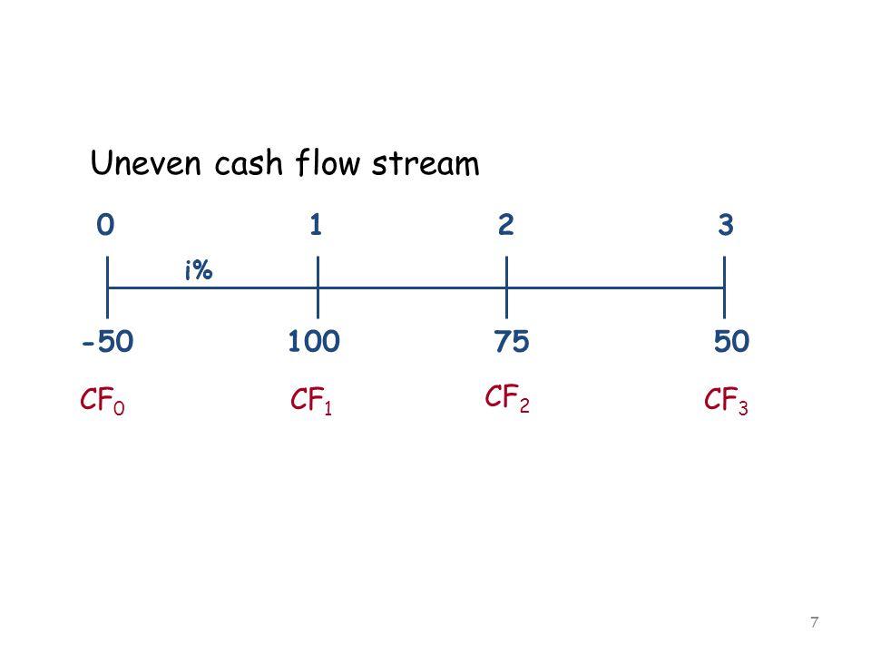 7 100 50 75 0123 i% -50 Uneven cash flow stream CF 0 CF 1 CF 2 CF 3