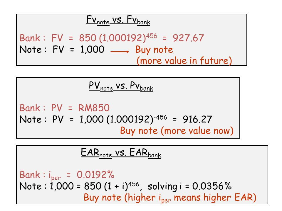 Fv note vs. Fv bank Bank : FV = 850 (1.000192) 456 = 927.67 Note : FV = 1,000 Buy note (more value in future) PV note vs. Pv bank Bank : PV = RM850 No
