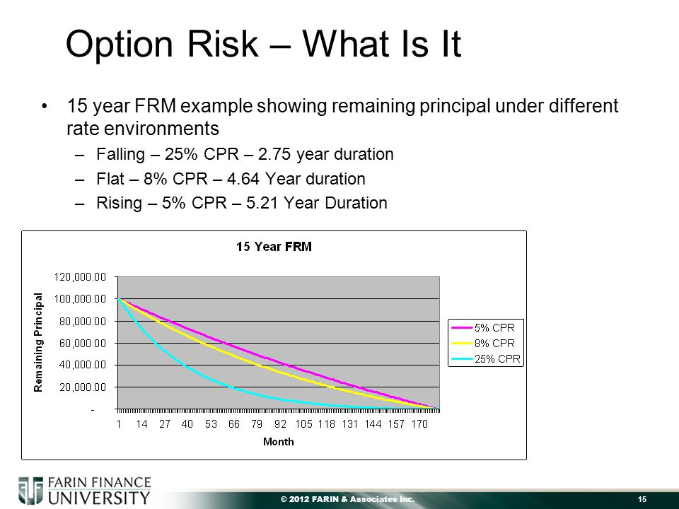 © 2012 FARIN & Associates Inc. 15 Option Risk – What Is It 15 year FRM example showing remaining principal under different rate environments –Falling