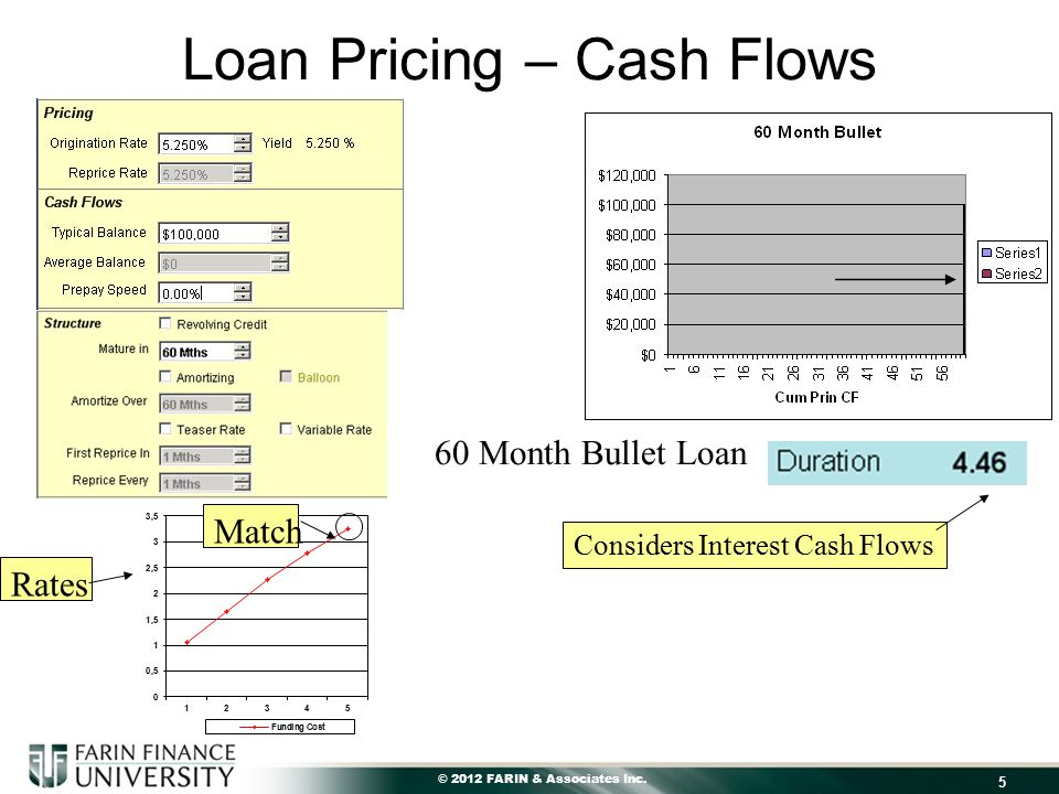 © 2012 FARIN & Associates Inc. 5 Loan Pricing – Cash Flows Rates Match Considers Interest Cash Flows 60 Month Bullet Loan