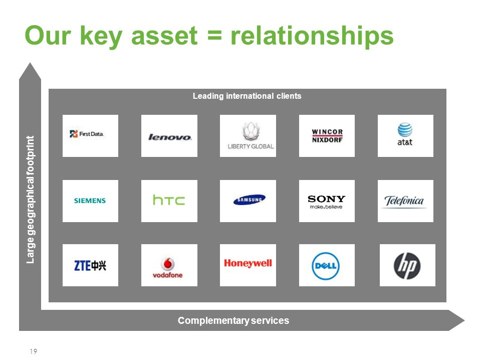 Leading international clients Our key asset = relationships 19 Complementary services Large geographical footprint
