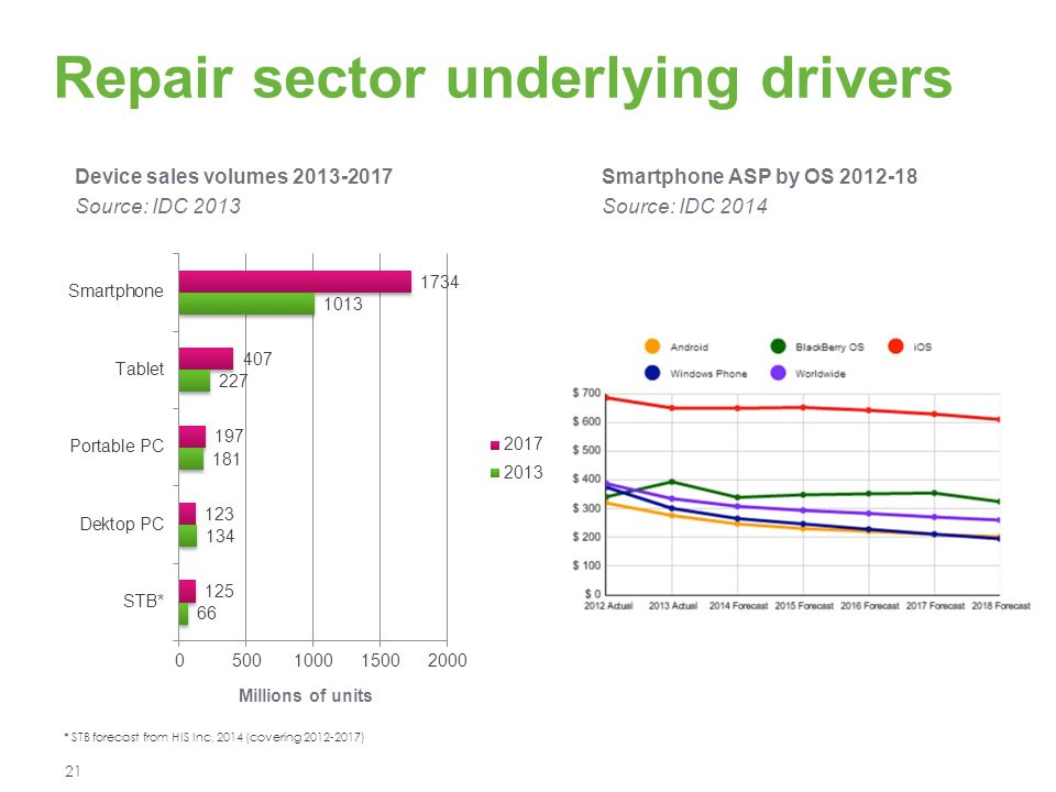 Repair sector underlying drivers * STB forecast from HIS Inc, 2014 (covering 2012-2017) Smartphone ASP by OS 2012-18 Source: IDC 2014 Millions of unit