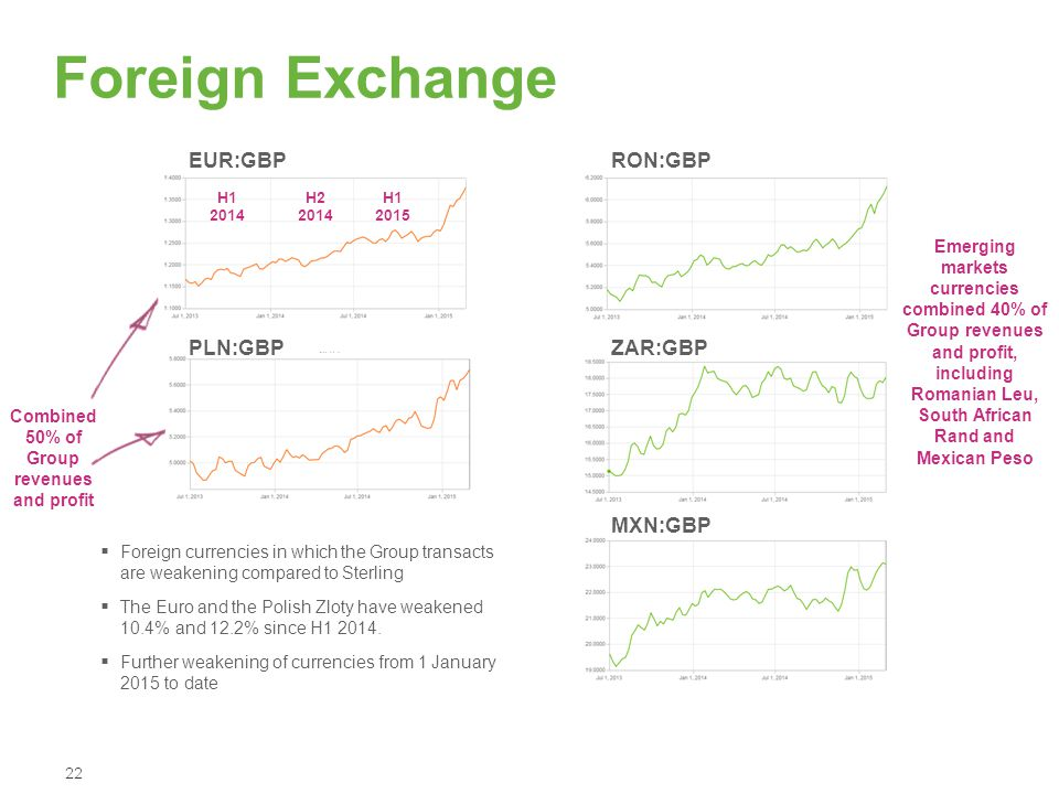 Foreign Exchange 22 EUR:GBP PLN:GBP Combined 50% of Group revenues and profit RON:GBP ZAR:GBP MXN:GBP  Foreign currencies in which the Group transact
