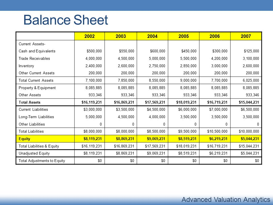 Balance Sheet 200220032004200520062007 Current Assets- Cash and Equivalents$500,000$550,000$600,000$450,000$300,000$125,000 Trade Receivables4,000,0004,500,0005,000,0005,500,0004,200,0003,100,000 Inventory2,400,0002,600,0002,750,0002,850,0003,000,0002,600,000 Other Current Assets200,000 Total Current Assets7,100,0007,850,0008,550,0009,000,0007,700,0006,025,000 Property & Equipment8,085,885 Other Assets933,346 Total Assets$16,119,231$16,869,231$17,569,231$18,019,231$16,719,231$15,044,231 Current Liabilities$3,000,000$3,500,000$4,500,000$6,000,000$7,000,000$6,500,000 Long-Term Liabilities5,000,0004,500,0004,000,0003,500,000 Other Liabilities000000 Total Liabilities$8,000,000 $8,500,000$9,500,000$10,500,000$10,000,000 Equity$8,119,231$8,869,231$9,069,231$8,519,231$6,219,231$5,044,231 Total Liabilities & Equity$16,119,231$16,869,231$17,569,231$18,019,231$16,719,231$15,044,231 Unadjusted Equity$8,119,231$8,869,231$9,069,231$8,519,231$6,219,231$5,044,231 Total Adjustments to Equity$0
