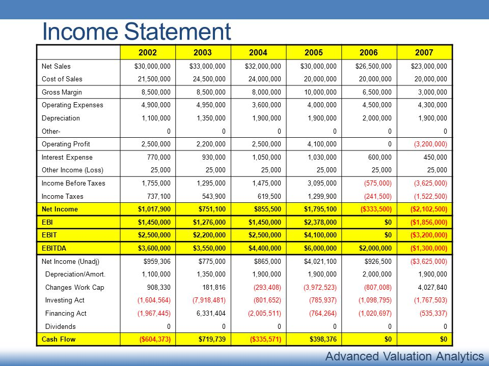 Advanced Valuation Analytics Net Sales vs EBITDA