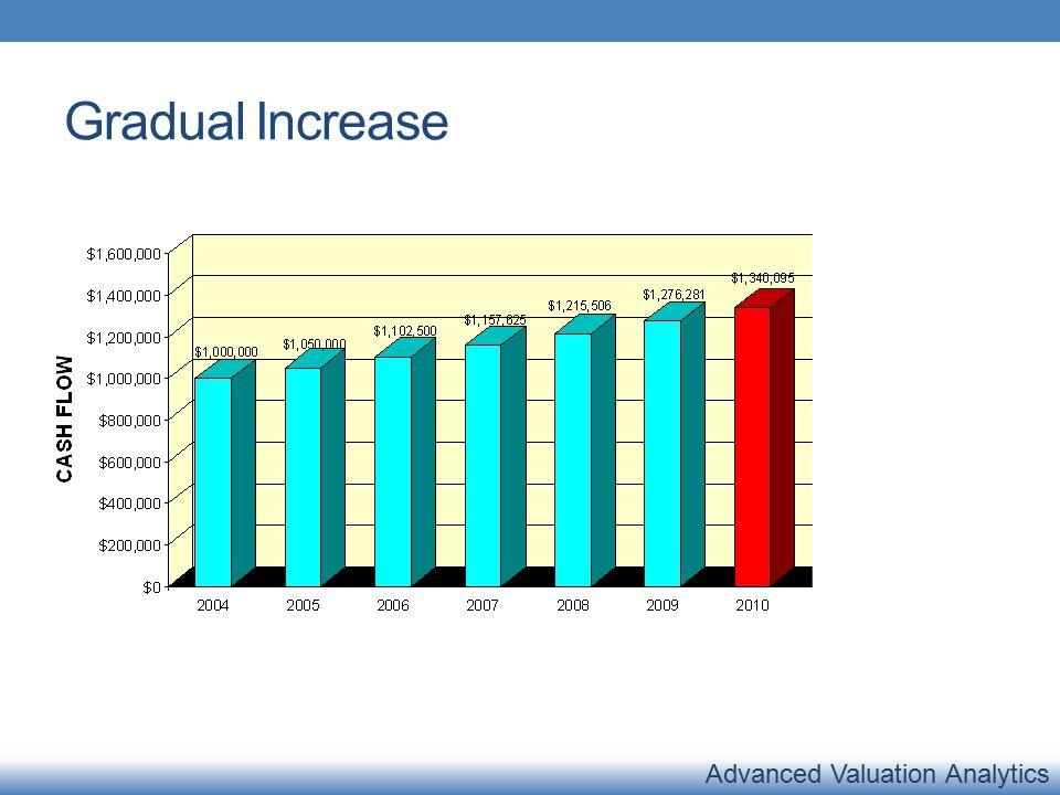 Advanced Valuation Analytics Gradual Increase