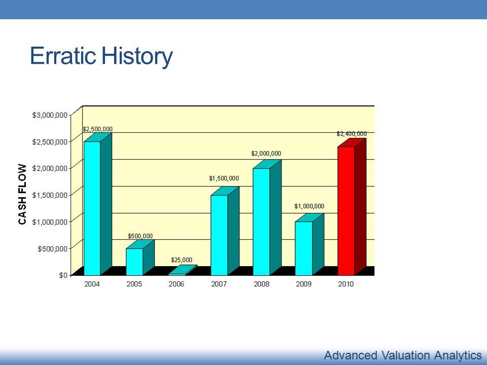 Advanced Valuation Analytics Erratic History