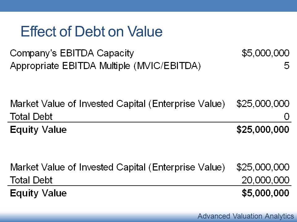 Advanced Valuation Analytics Effect of Debt on Value