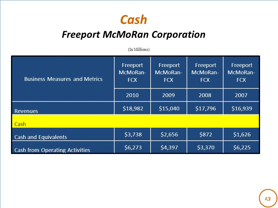 - (In Millions) Cash Freeport McMoRan Corporation 13 Business Measures and Metrics Freeport McMoRan- FCX 2010200920082007 Revenues $18,982 $15,040 $17,796 $16,939 Cash Cash and Equivalents $3,738 $2,656 $872 $1,626 Cash from Operating Activities $6,273 $4,397 $3,370 $6,225