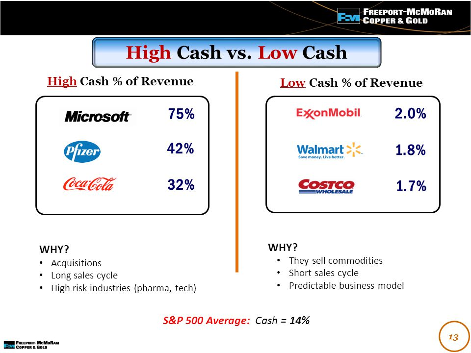 - WHY? They sell commodities Short sales cycle Predictable business model High Cash vs. Low Cash 1.8% 2.0% 1.7% High Cash % of Revenue WHY? Acquisitio