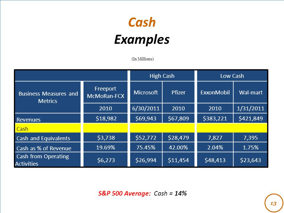 - High CashLow Cash Business Measures and Metrics Freeport McMoRan-FCX MicrosoftPfizerExxonMobilWal-mart 20106/30/20112010 1/31/2011 Revenues $18,982$69,943$67,809$383,221$421,849 Cash Cash and Equivalents $3,738$52,772$28,4797,8277,395 Cash as % of Revenue 19.69%75.45%42.00%2.04%1.75% Cash from Operating Activities $6,273$26,994$11,454$48,413$23,643 Cash Examples (In Millions) 13 S&P 500 Average: Cash = 14%