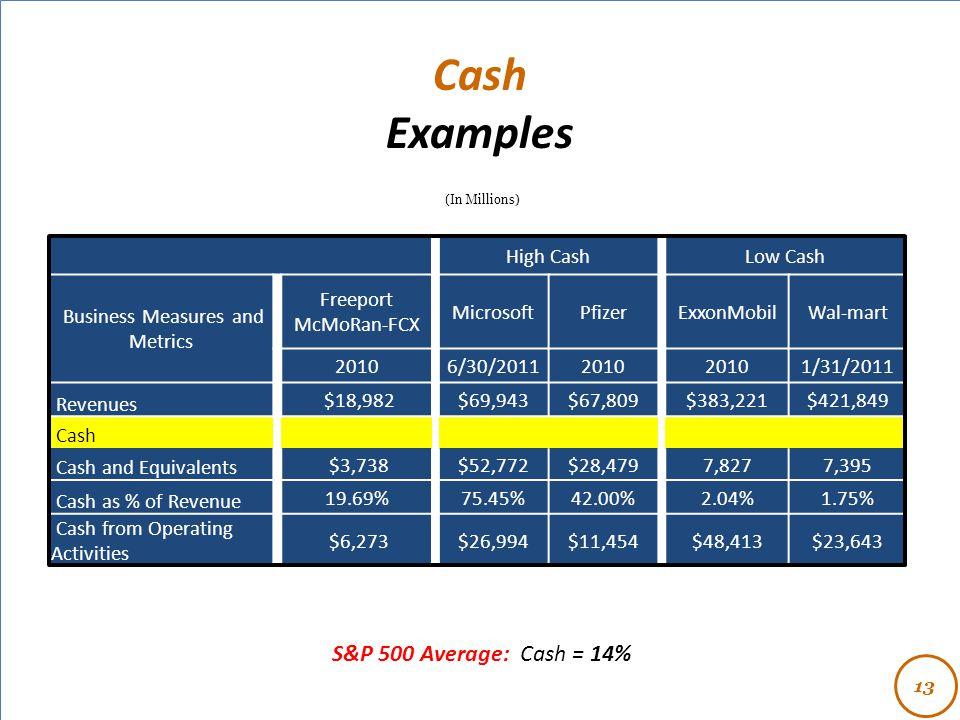 - High CashLow Cash Business Measures and Metrics Freeport McMoRan-FCX MicrosoftPfizerExxonMobilWal-mart 20106/30/20112010 1/31/2011 Revenues $18,982$