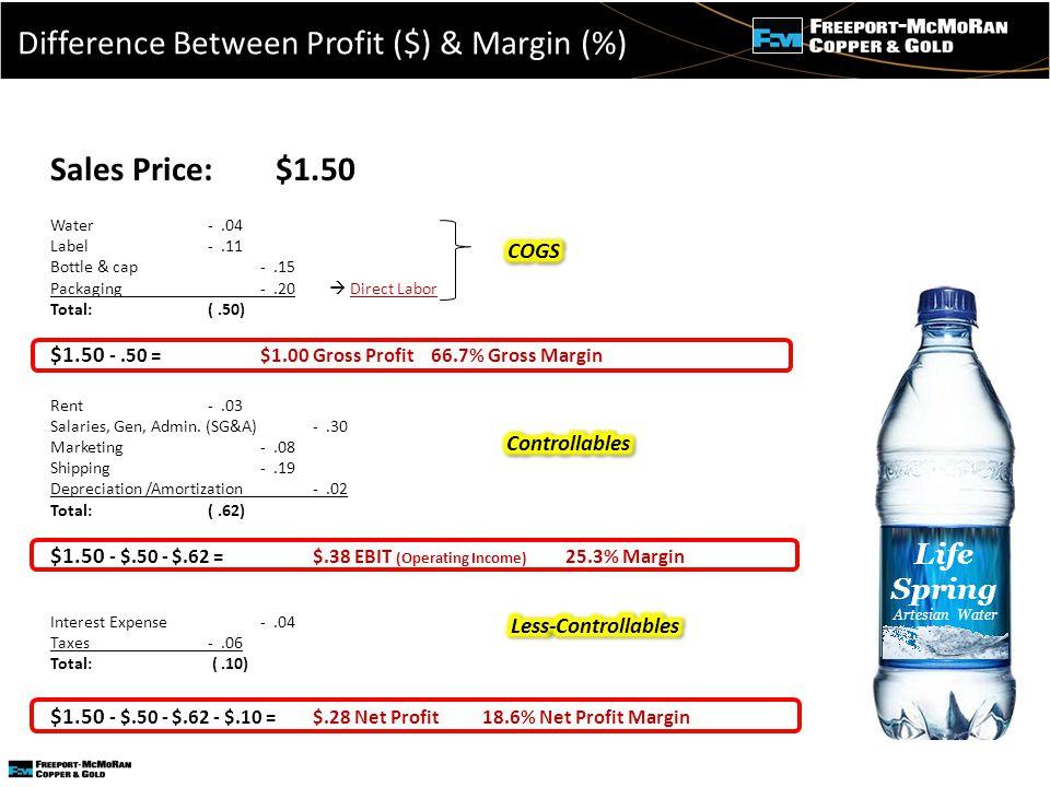 - Sales Price: $1.50 Water -.04 Label -.11 Bottle & cap -.15 Packaging -.20  Direct Labor Total: (.50) $1.50 -.50 = $1.00 Gross Profit 66.7% Gross Margin Rent -.03 Salaries, Gen, Admin.