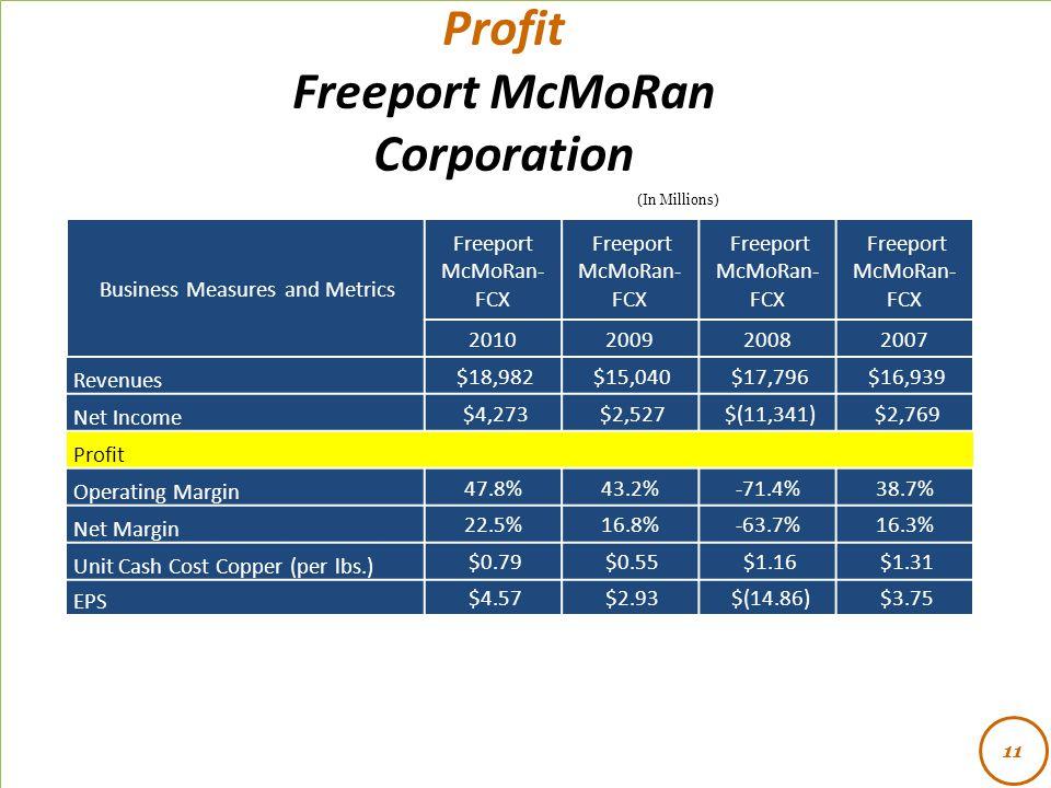 - Profit Freeport McMoRan Corporation 11 (In Millions) Business Measures and Metrics Freeport McMoRan- FCX 2010200920082007 Revenues $18,982 $15,040 $17,796 $16,939 Net Income $4,273 $2,527 $(11,341) $2,769 Profit Operating Margin 47.8%43.2%-71.4%38.7% Net Margin 22.5%16.8%-63.7%16.3% Unit Cash Cost Copper (per lbs.) $0.79 $0.55 $1.16 $1.31 EPS $4.57 $2.93 $(14.86) $3.75
