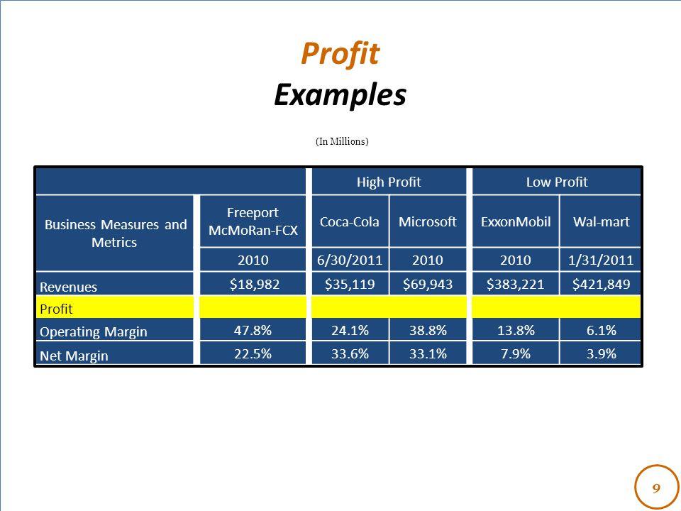 - 9 High ProfitLow Profit Business Measures and Metrics Freeport McMoRan-FCX Coca-ColaMicrosoftExxonMobilWal-mart 20106/30/20112010 1/31/2011 Revenues $18,982$35,119$69,943$383,221$421,849 Profit Operating Margin 47.8%24.1%38.8%13.8%6.1% Net Margin 22.5%33.6%33.1%7.9%3.9% Profit Examples (In Millions)